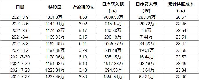 景津环保8月9日获外资卖出1.49%股份