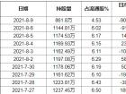 景津环保8月9日获外资卖出1.49%股份 累积持股成本20.57元